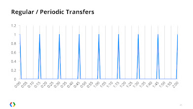 Photo: Periodic transfers ensure the radio is using battery at *at best* a fixed proportion of your app's running time.