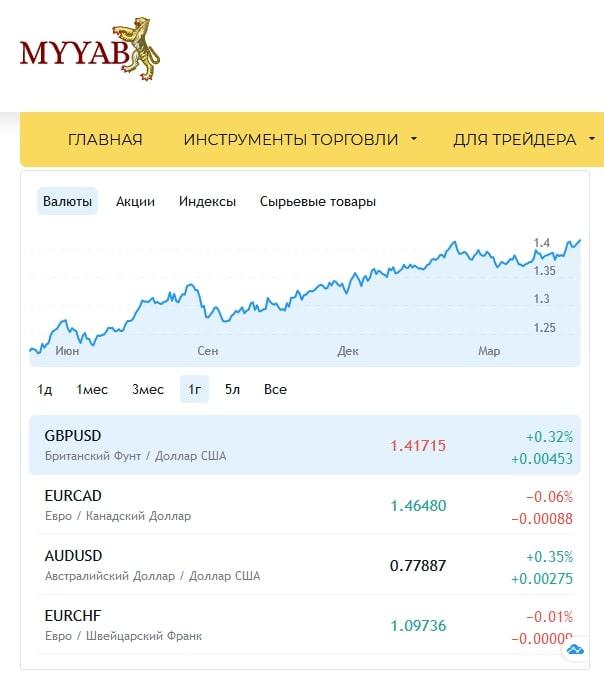 Обзор брокера MYYAB: анализ площадки и отзывов о деятельности компании обзор