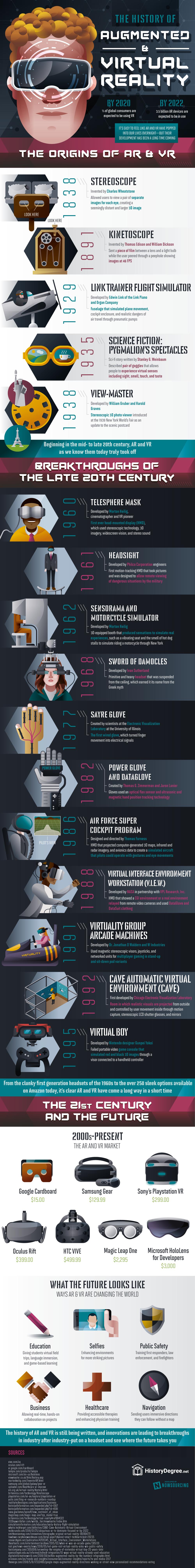 La historia de la realidad virtual y aumentada, conoce sus verdaderos orígenes