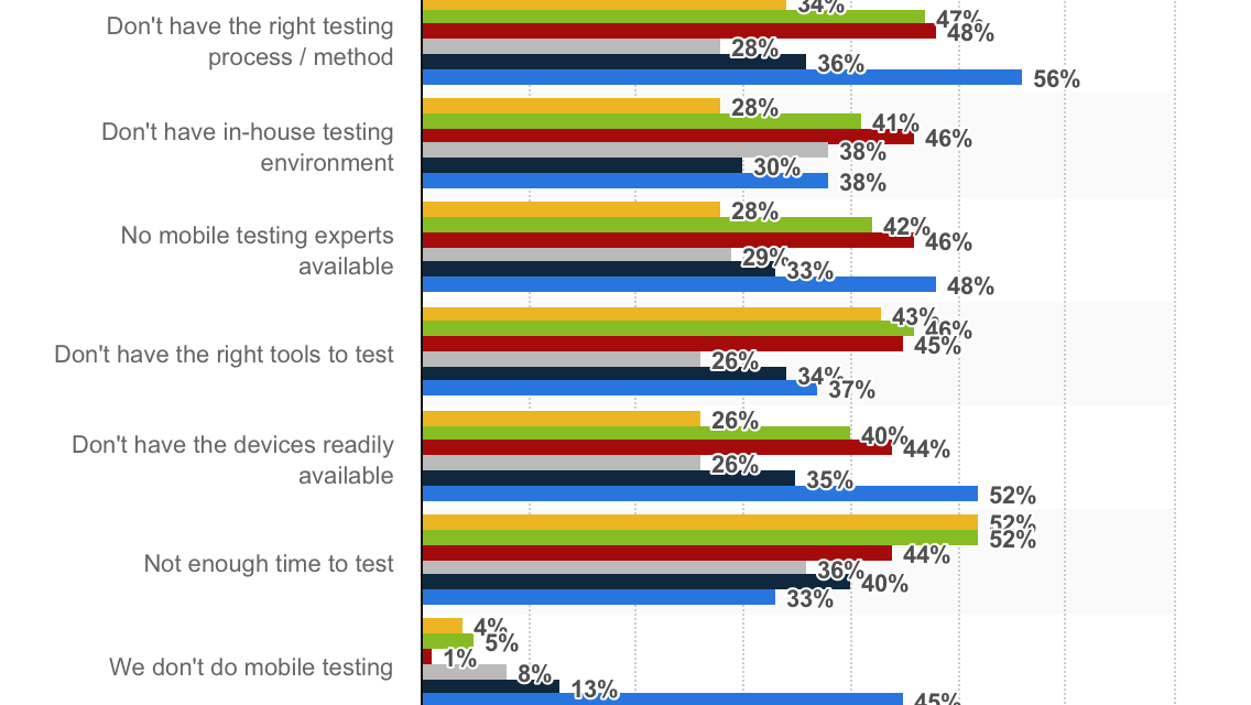 mobile-testing-stats