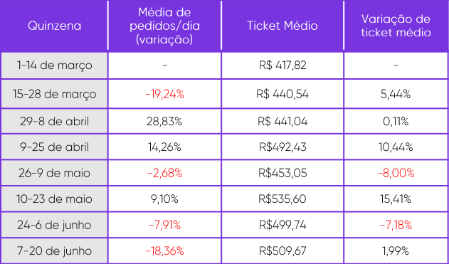 Números do e-commerce brasileiro na pandemia do covid-19