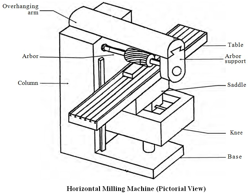 Column and Knee Type Milling Machine