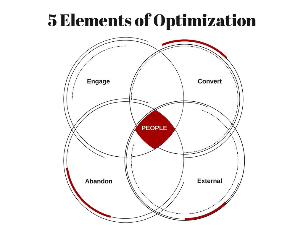 5 Elements of Behavior Analytics
