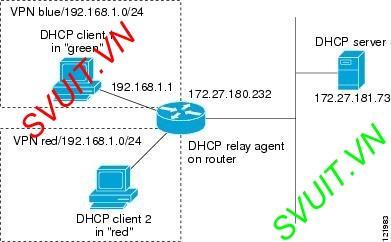 DHCP relay agent Cisco ASA