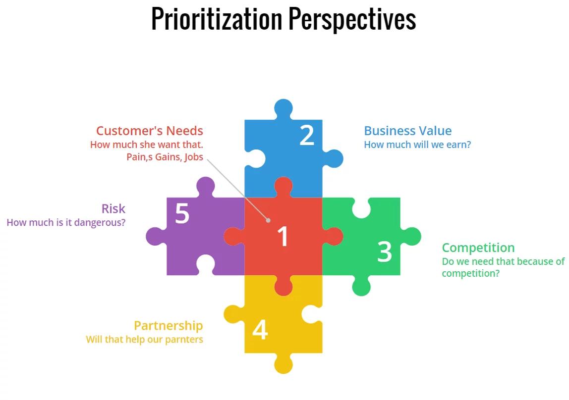 agile prioritization for agile recruiting