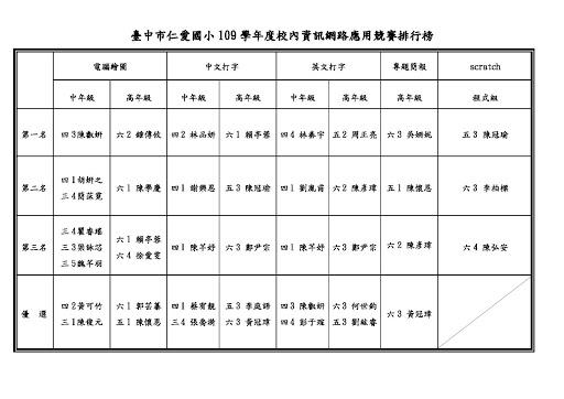 109學年度資訊網路應用競賽_校內初賽[1091214-1217109]暨頒獎(另開新視窗)
