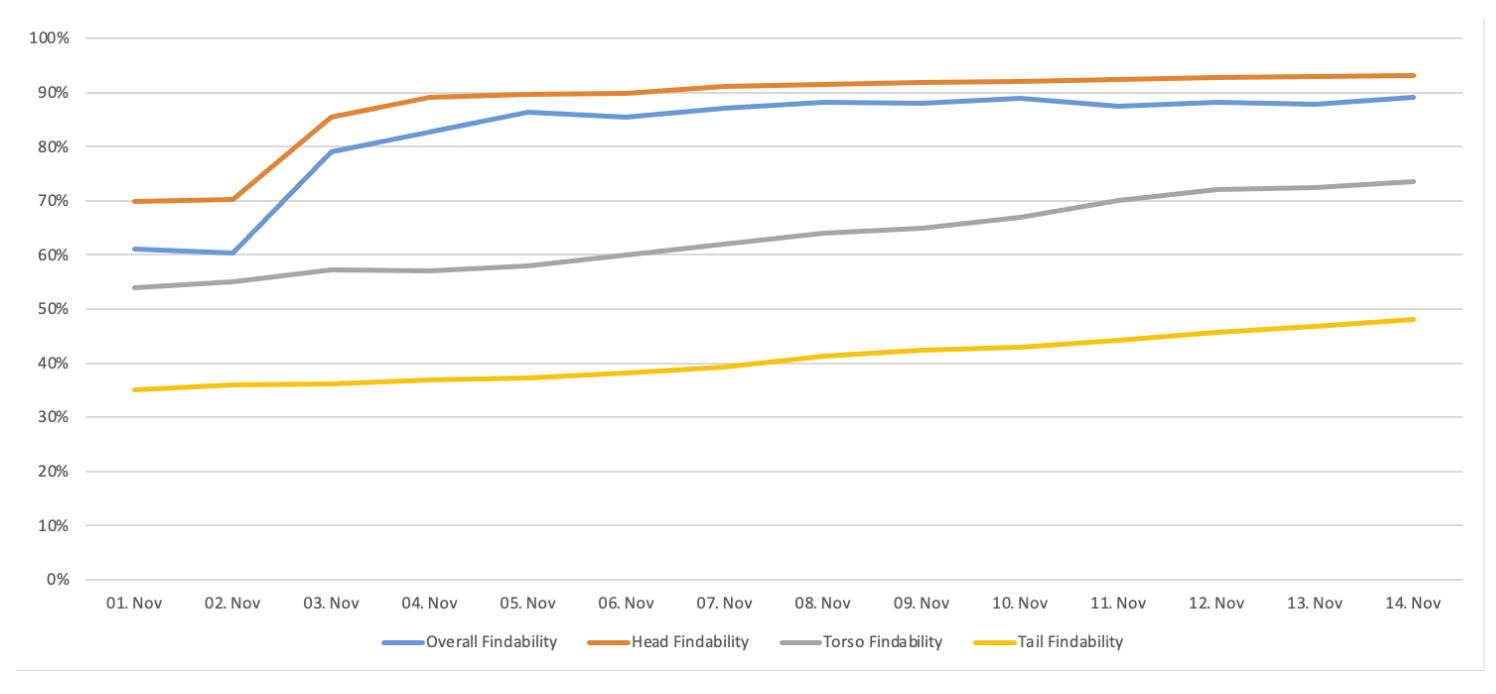 Increasing search findability scores across the board means more relevance.