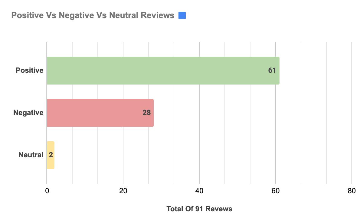 Averr Aglow Reviews