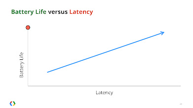 Photo: Carriers need to balance low latency with high battery life. Developers / users want maximum battery and no latency.