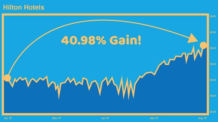 Hilton Hotels Chart - 40.98% Gain
