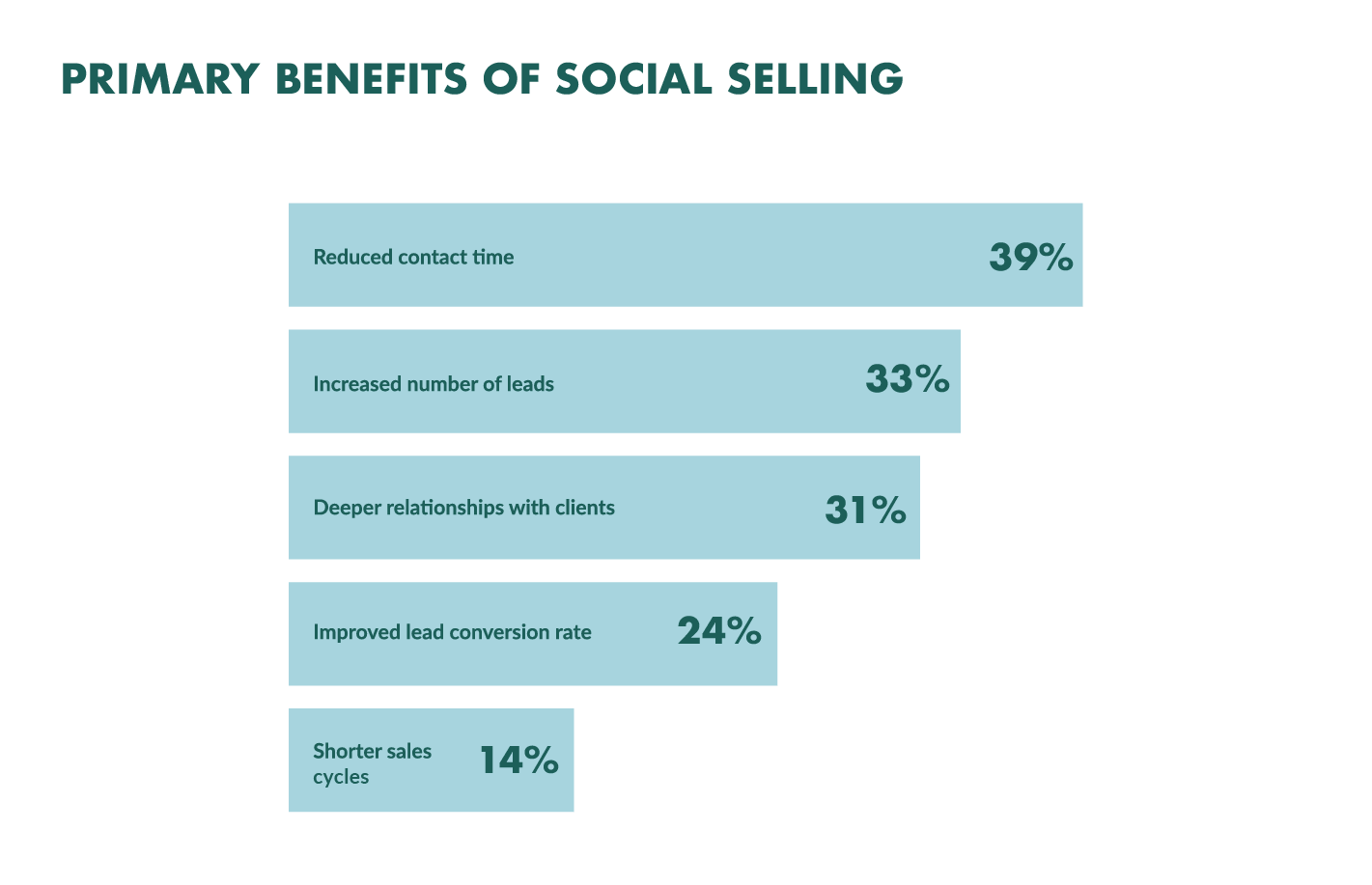 benefits of social selling graph