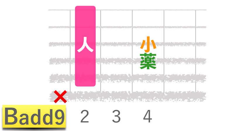 ギターコードBadd9ビーアドナインの押さえかたダイアグラム表