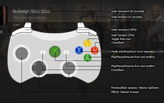 Gamepad for Plex Web