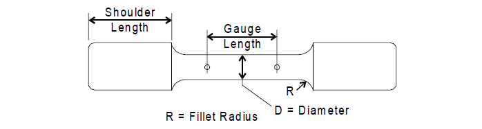 Various Types of Testing of Metals