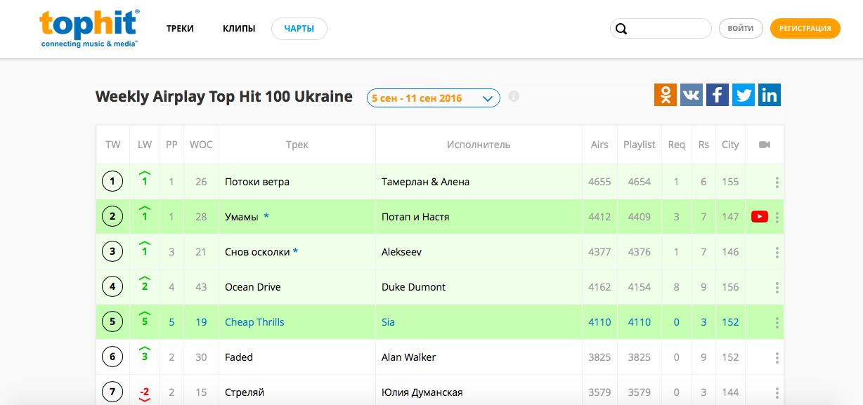 По версии «TOP 100 Weekly Ukraine Airplay» Тамерлан и Алена обогнали мегапопулярные треки «Cheap Thrills» Sia и «Ocean Drive» Duke Dumont.