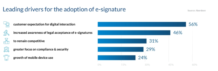 Electronic Signatures for Businesses in Nigeria - Here's Everything You Need to Know 1