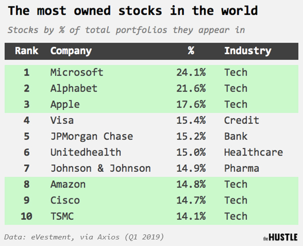 1 in 4 investment portfolios in the world contains Microsoft stock