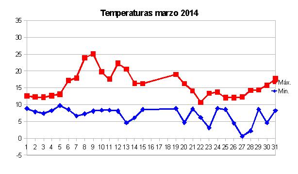 temperaturas marzo 2014.png