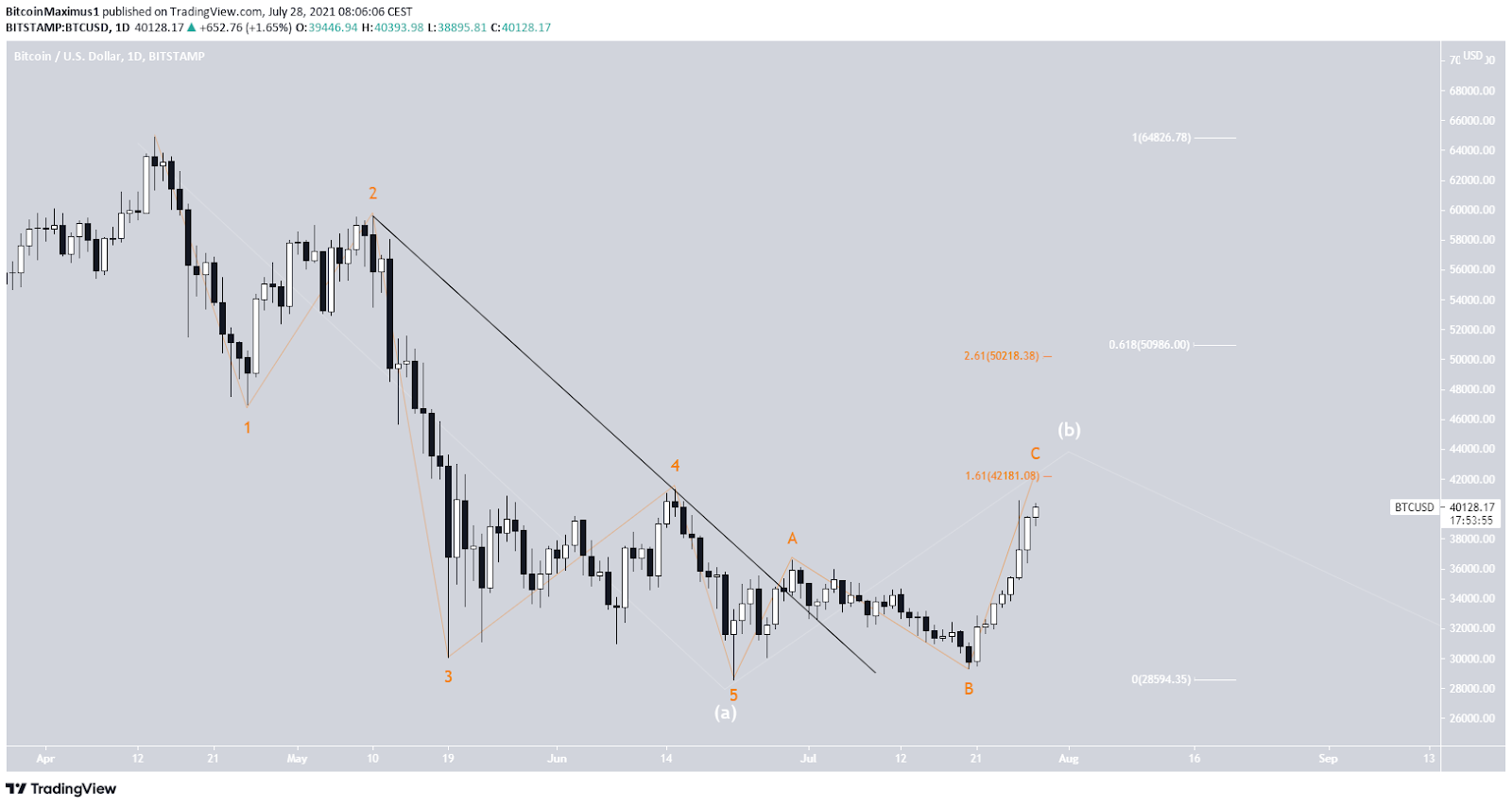 Bitcoin Preis Wellenanalyse 2 BTC Kurs 28.07.2021