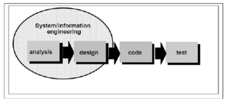 Si1314476702 widuri nama model ini sebenarnya adalah linear sequential model model ini sering disebut dengan classic life cycle atau model waterfall ccuart Choice Image