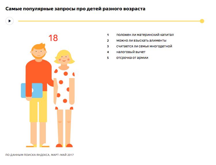 Самые популярные запросы про детей 18 лет - исследование Яндекса