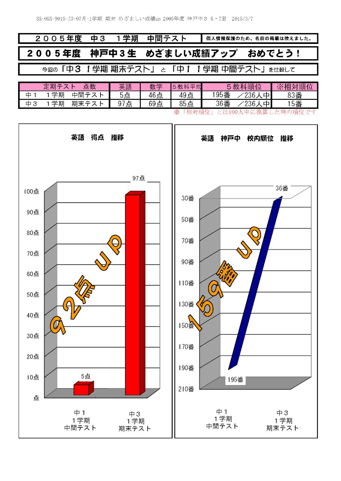 かとうたかまさ 2005年07月 中3 1学期 期末 1.めざましい成績UP 英語 95点UP.png