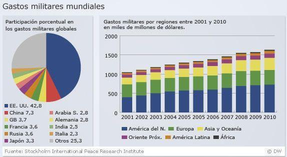 G:Gastos militares en el mundoImágenes de presupuestos militares en América latinaGastos miitares mundiales 1.jpg