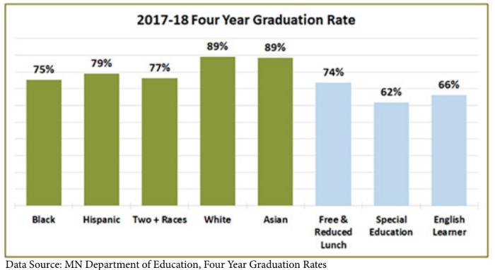 RPS: 4 Yr Graduation