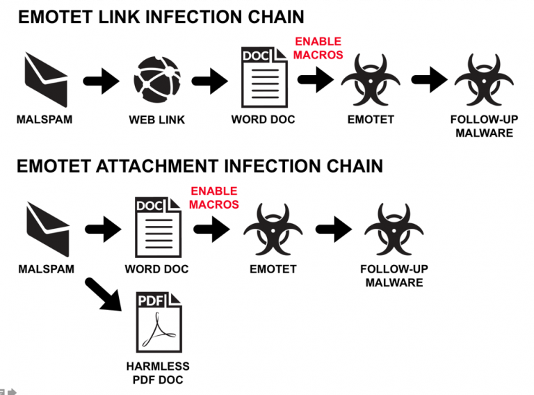 How Websites Are Used to Spread Emotet Malware - Security Boulevard