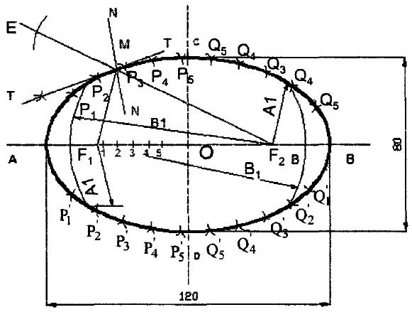 Construction of Ellipse - Foci Method