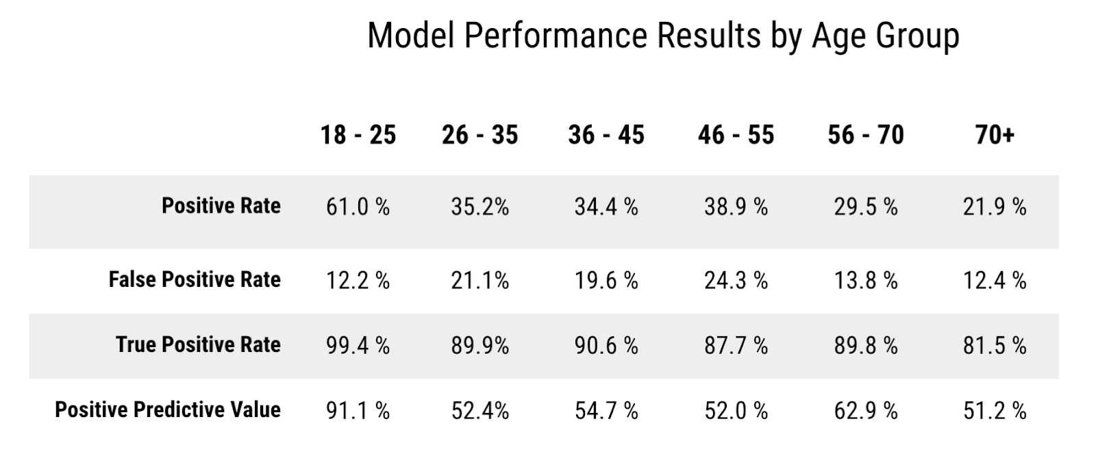 model performance results by age group