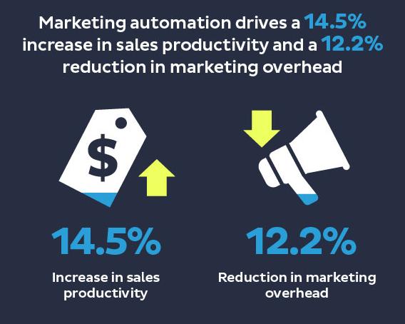 marketing automation stats