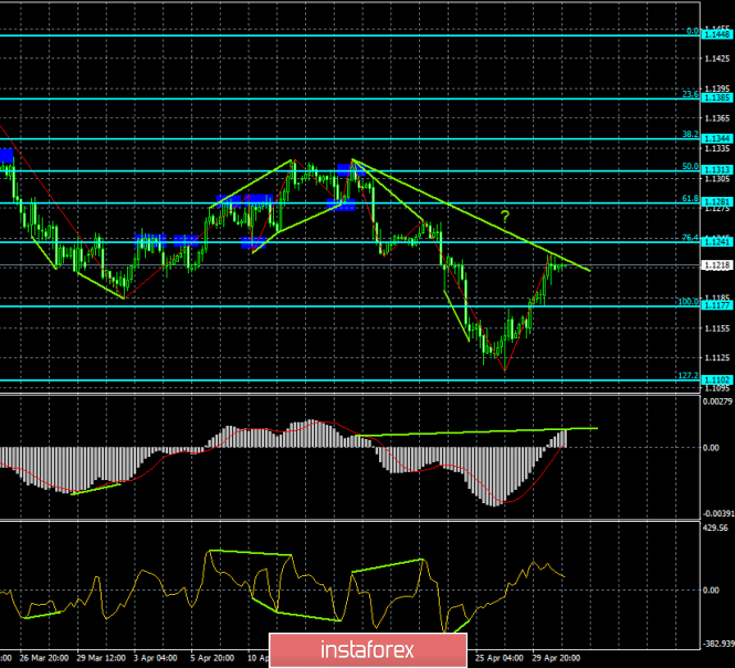 Analysis of EUR/USD divergences for May 1st. The bearish divergence could send the euro down again.