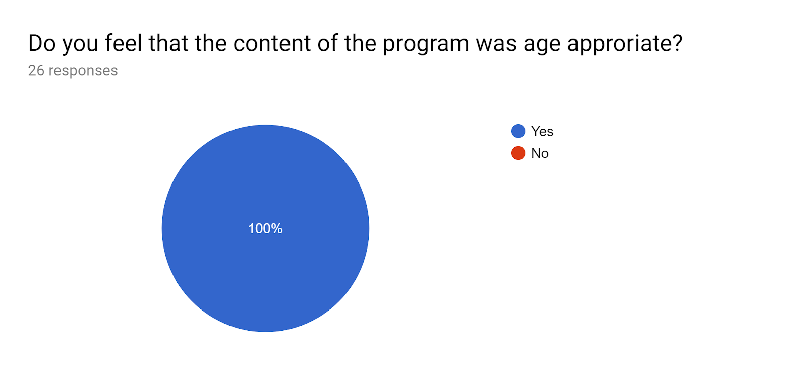 Forms response chart. Question title: Do you feel that the content of the program was age approriate?. Number of responses: 26 responses.