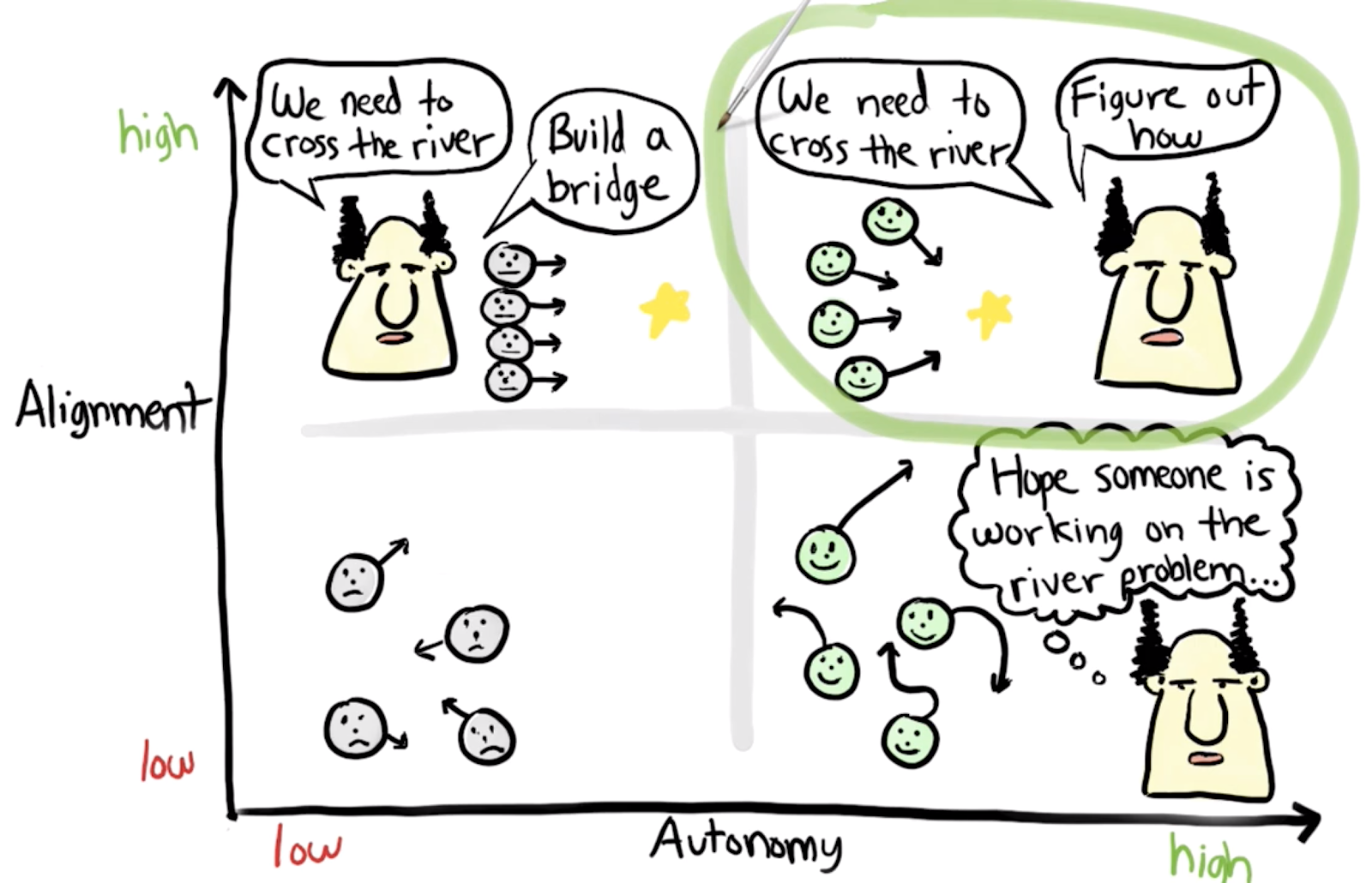 "Autonomie im Spotify Model. Auszug aus dem Video ""Spotify Engineering Culture - Part 1"" © Spotify Model"