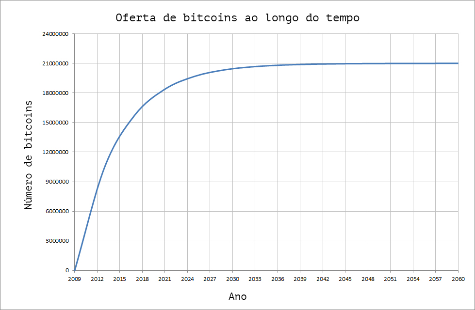 gráfico da oferta de bitcoins ao longo do tempo
