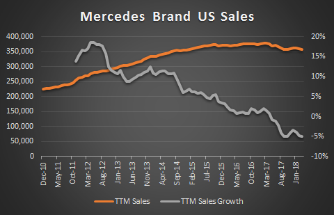 Mercedes Brand US Sales