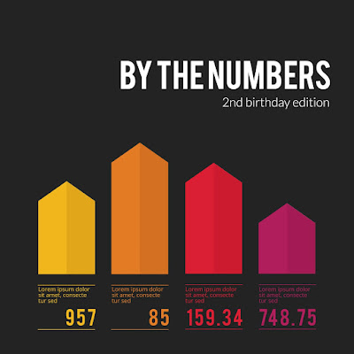 By the Numbers: 2nd birthday edition