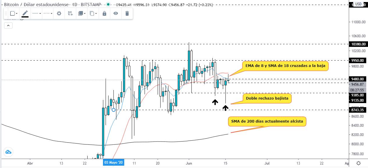 Análisis técnico del precio del Bitcoin. Fuente: TradingView