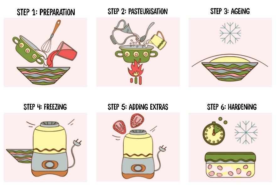 Ice Cream Steps
