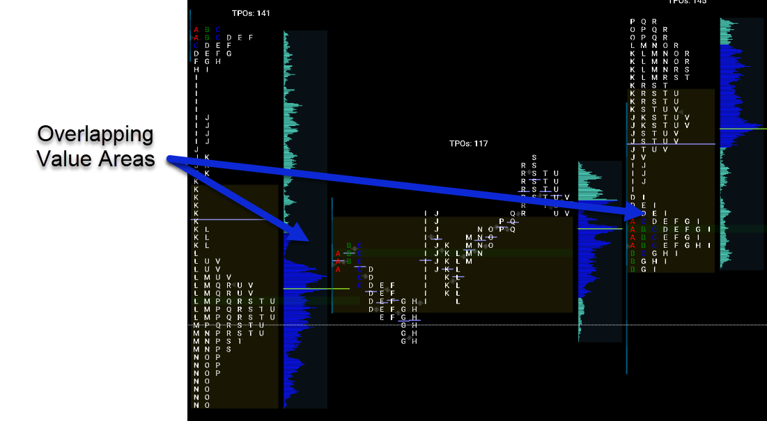 Overlapping Value Areas - TPO Profile Chart