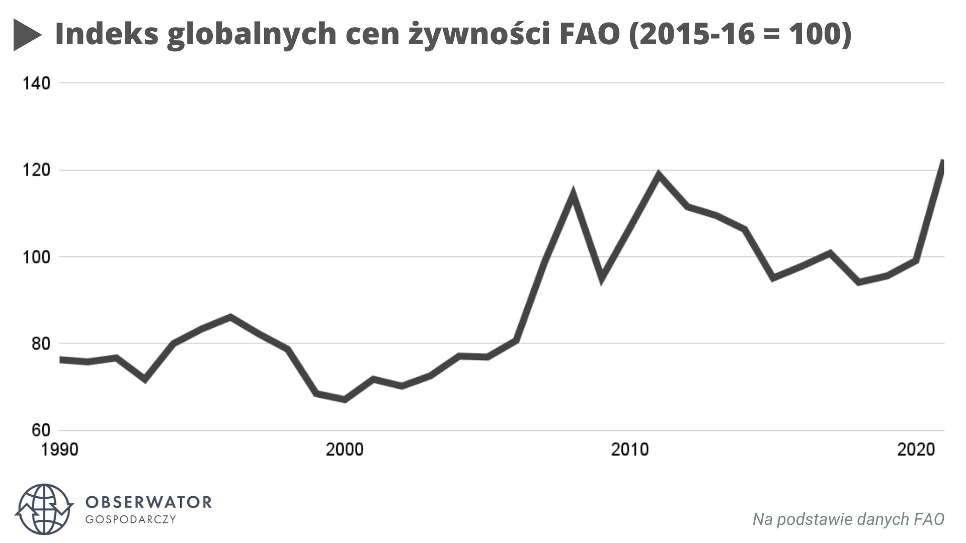 Indeks globalnych cen żywności FAO