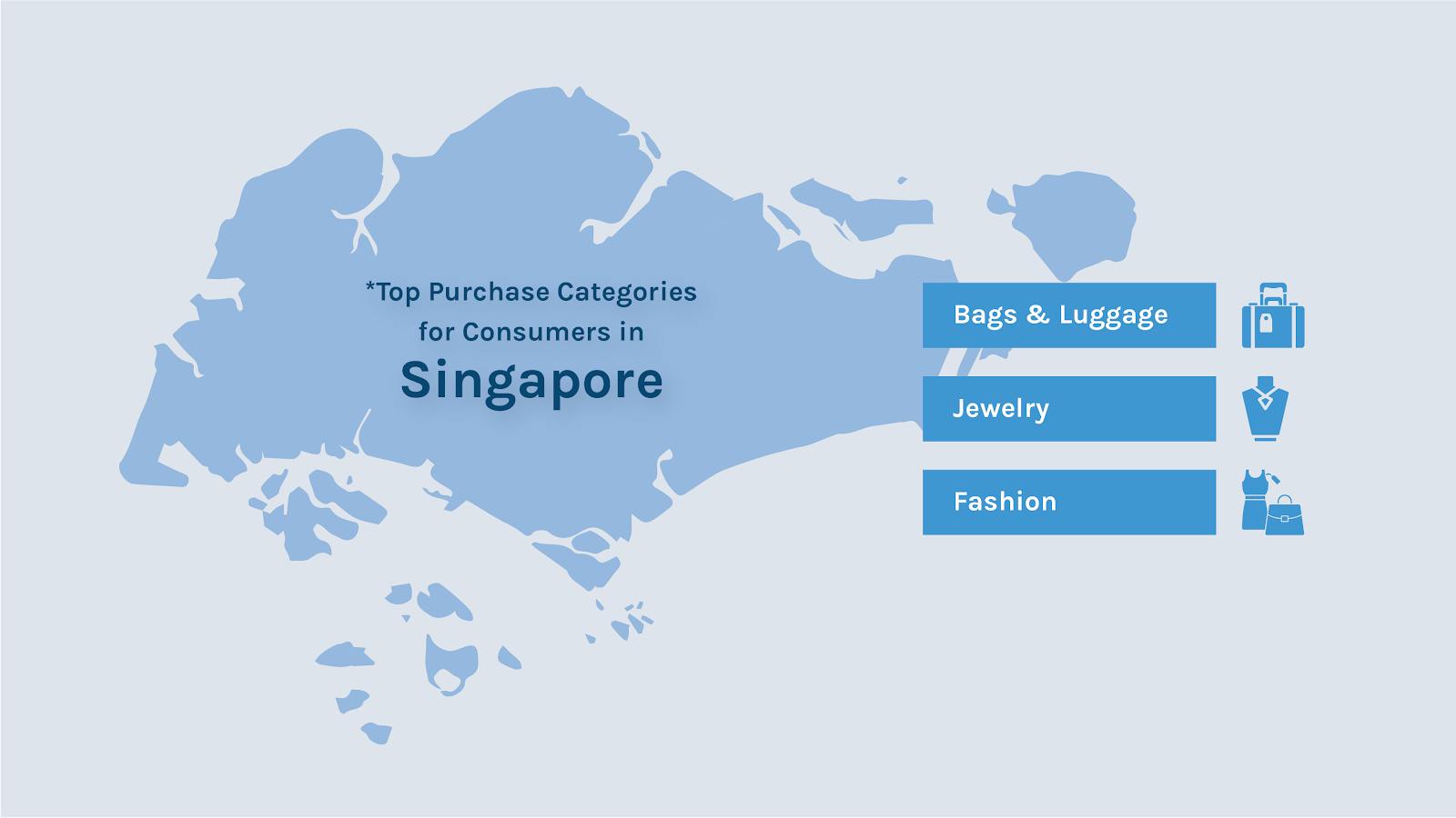 Most popular product categories with Singaporeans buyers