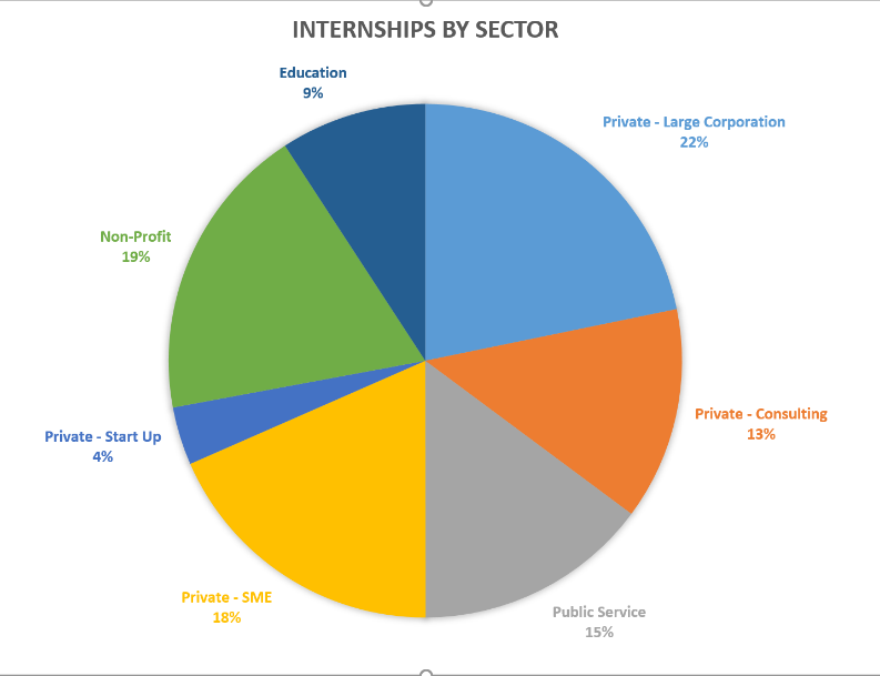 "A pie chart titled ""Internships by Sector"" with Private - Large Corporation at 22%, Non-Profit at 19%, Private - SME at 18%, Public Service at 15%, Private - Consulting at 13%, Education at 9%, and Private - Start-Up at 4%."