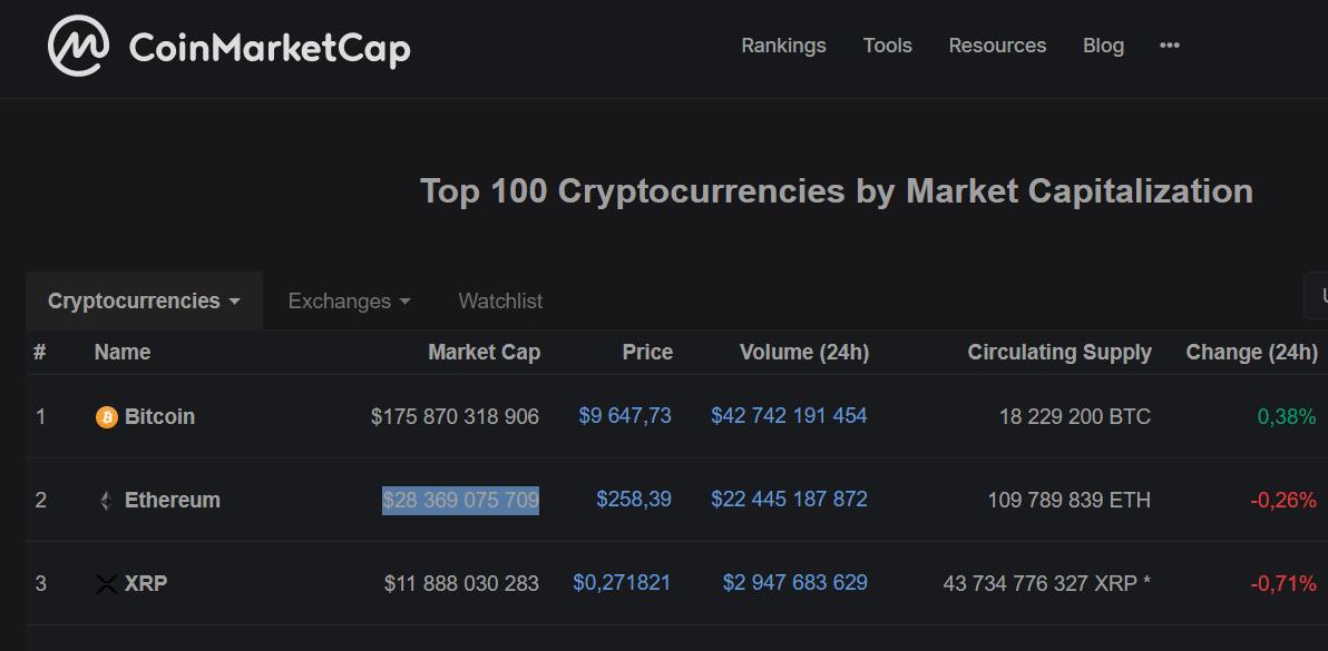 ETH vs BTC market cap