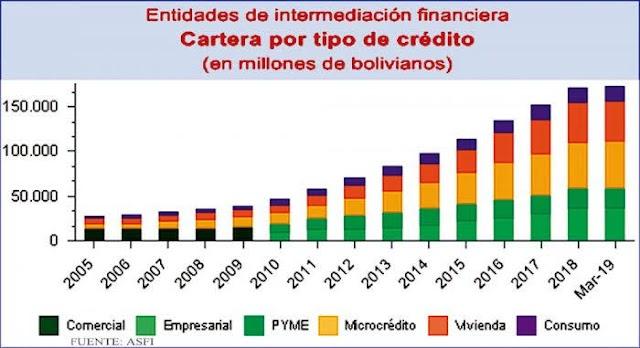 Bolivia: Mora sube a 2 % en sistema financiero