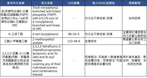 4項新增化學物質之名稱、CAS No.、納入理由及用途