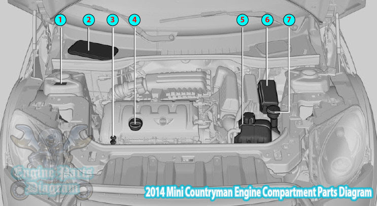 mini cooper fuse box diagram 2014 mini countryman engine compartment parts diagram