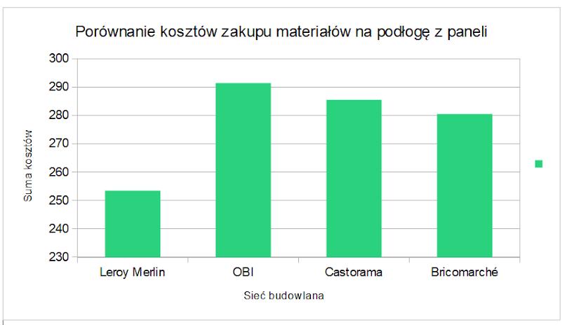 Porównanie kosztów zakupu materiałów na podłogę z paneli