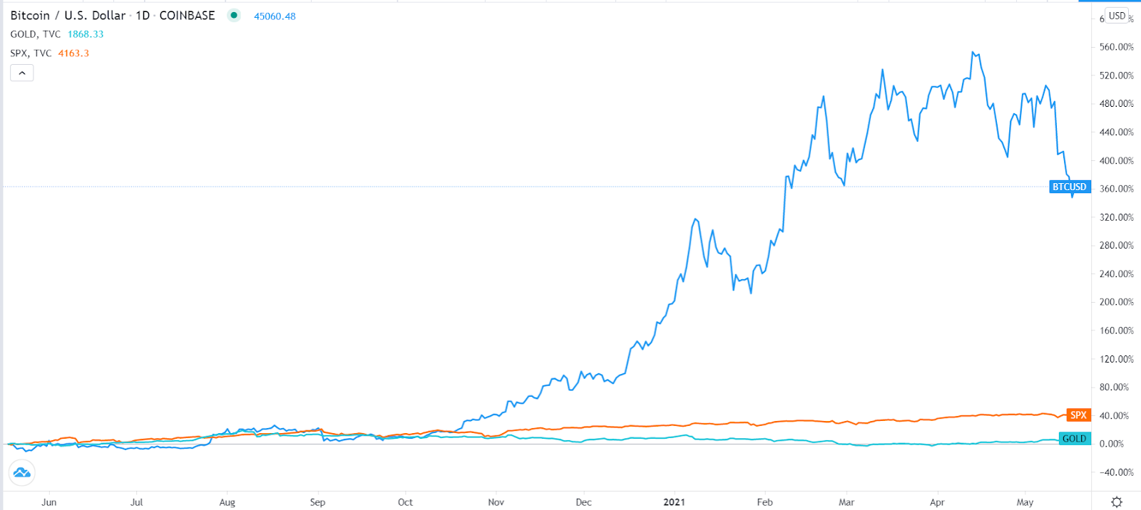 Bitcoin vs S&P 500 and gold